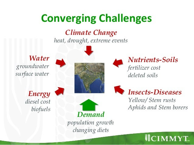 Converging Challenges                     Climate Change                 heat, drought, extreme events     Water          ...