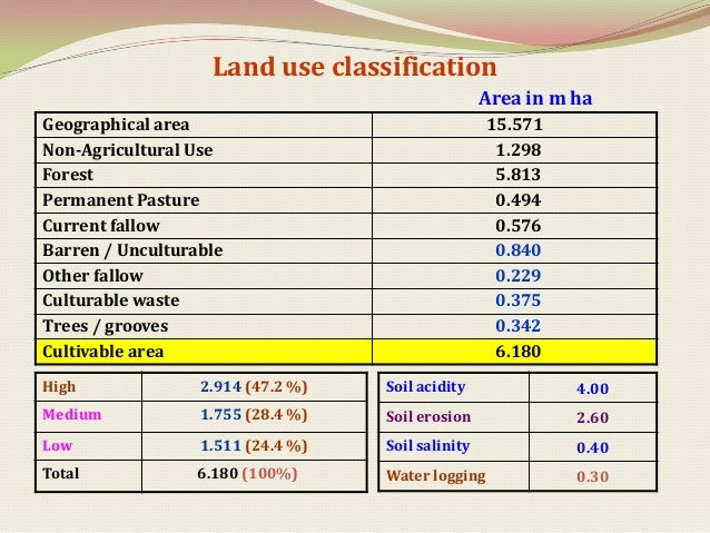 Major key indicators of the selected districts                                                                   Area in '...