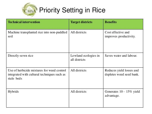 Priority Setting in RiceTechnical intervention                        Target districts       BenefitsMachine transplanted ...