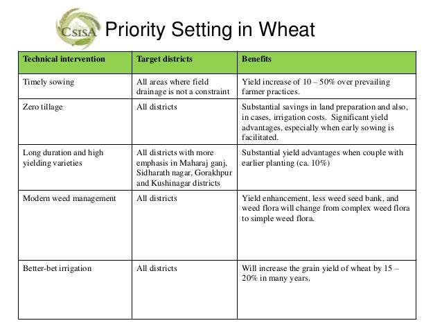 Priority Setting in WheatTechnical intervention      Target districts               BenefitsTimely sowing               Al...