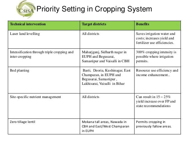 Priority Setting in Cropping SystemTechnical intervention                        Target districts                  Benefit...