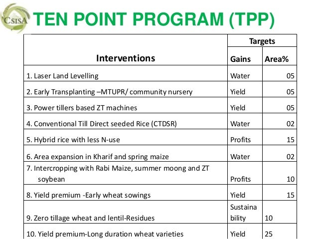 TEN POINT PROGRAM (TPP)                                                                Targets                      Interv...