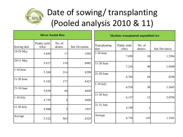 Date of sowing/ transplanting                       (Pooled analysis 2010 & 11)                 Direct Seeded Rice        ...