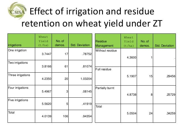 Effect of irrigation and residue              retention on wheat yield under ZT                     Wheat                 ...