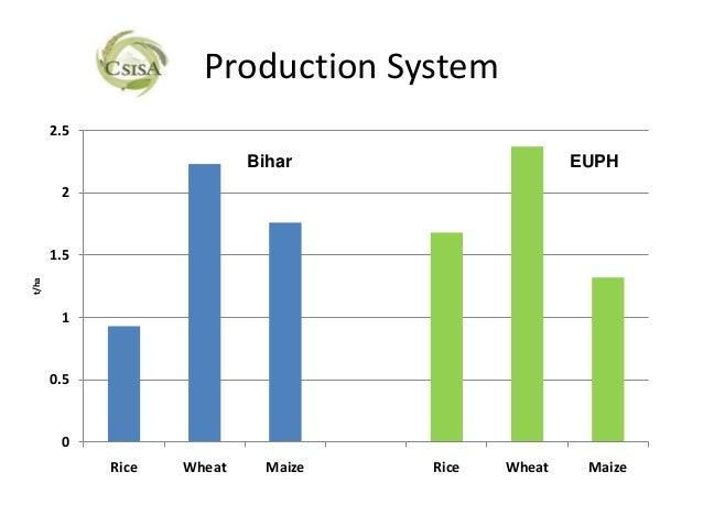 Production System       2.5                            Bihar                    EUPH        2       1.5t/ha        1      ...