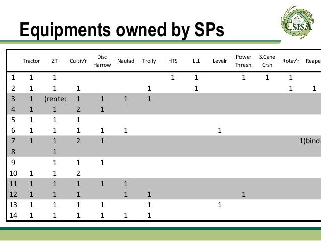 Equipments owned by SPs                                Disc                                           Power     S.Cane    ...