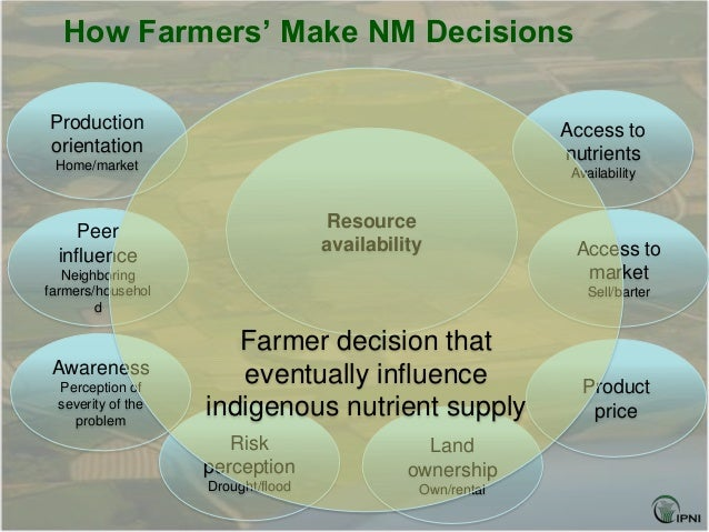 How Farmers' Make NM DecisionsProduction                                                  Access toorientation            ...