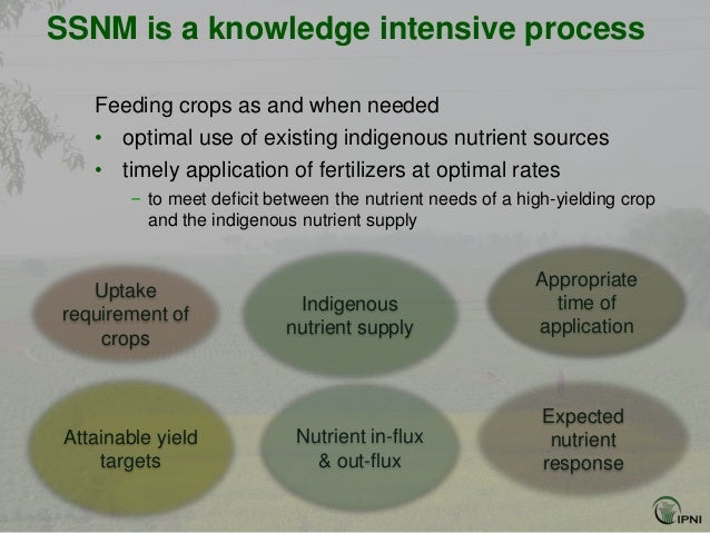 SSNM is a knowledge intensive process    Feeding crops as and when needed    • optimal use of existing indigenous nutrient...