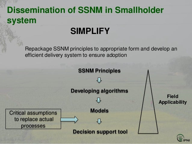Dissemination of SSNM in Smallholdersystem               SIMPLIFY      Repackage SSNM principles to appropriate form and d...