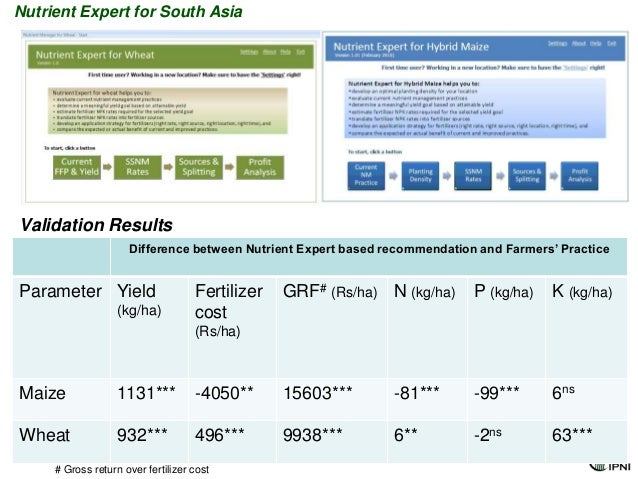 Nutrient Expert for South AsiaValidation Results                     Difference between Nutrient Expert based recommendati...