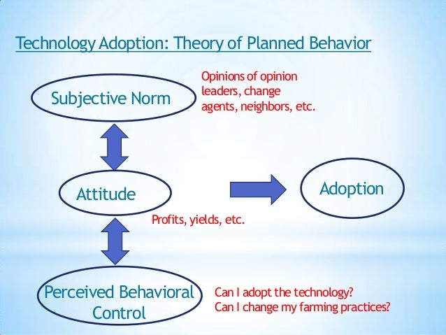 Technology Adoption: Theory of Planned Behavior                             Opinions of opinion                           ...