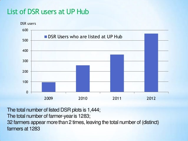 List of DSR users at UP Hub      DSR users       600                    DSR Users who are listed at UP Hub       500      ...