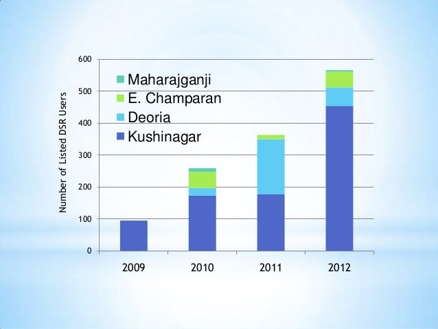 600                                   Maharajganji                             500Number of Listed DSR Users              ...