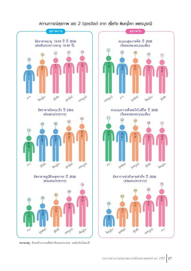 18 รายงานสถานการณ์สุขภาพตามตัวชี้วัดสุขภาพแห่งชาติ พ.ศ. 2557 สถานการณ์สุขภาพ เขต 2 (อุตรดิตถ์ ตาก สุโขทัย พิษณุโลก เพชรบูร...