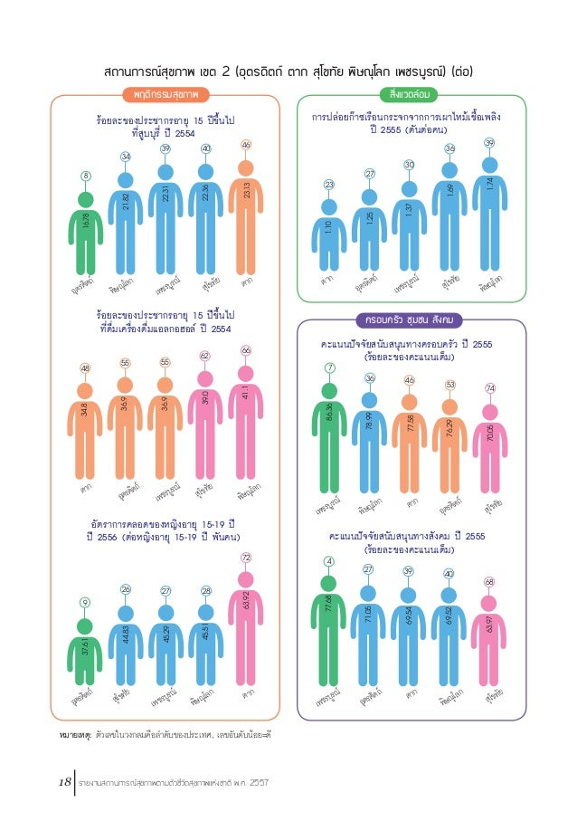 รายงานสถานการณ์สุขภาพตามตัวชี้วัดสุขภาพแห่งชาติ พ.ศ. 2557 19 สถานการณ์สุขภาพ เขต 2 (อุตรดิตถ์ ตาก สุโขทัย พิษณุโลก เพชรบูร...
