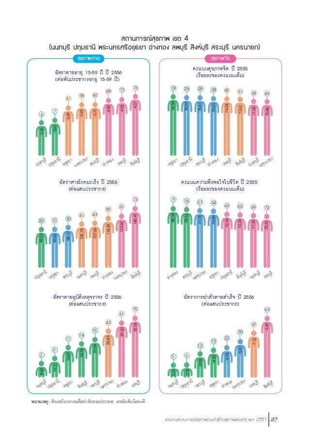 28 รายงานสถานการณ์สุขภาพตามตัวชี้วัดสุขภาพแห่งชาติ พ.ศ. 2557 หมายเหตุ: ตัวเลขในวงกลมคือล�ำดับของประเทศ, เลขอันดับน้อย=ดี ส...