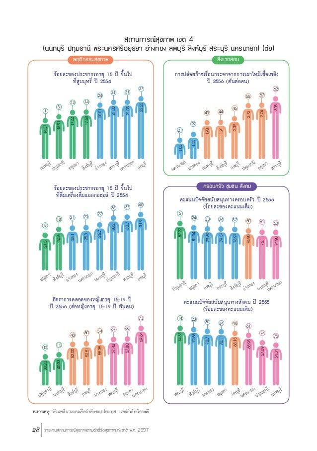รายงานสถานการณ์สุขภาพตามตัวชี้วัดสุขภาพแห่งชาติ พ.ศ. 2557 29 หมายเหตุ: ตัวเลขในวงกลมคือล�ำดับของประเทศ, เลขอันดับน้อย=ดี 4...