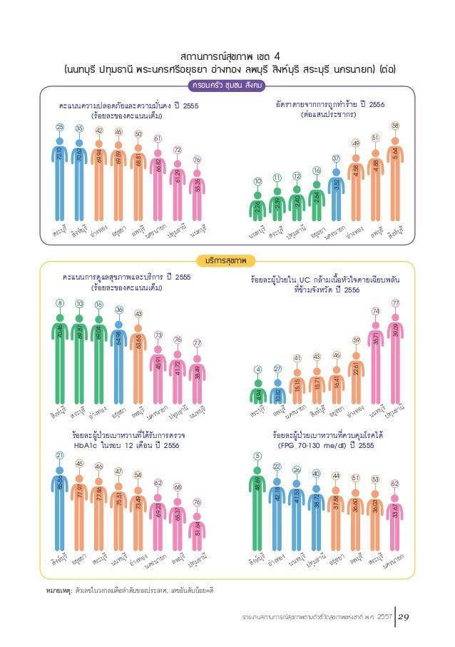 30 รายงานสถานการณ์สุขภาพตามตัวชี้วัดสุขภาพแห่งชาติ พ.ศ. 2557 สุขภาพกาย จังหวัดนนทบุรี และปทุทธานี มีอัตราตายอายุ 15-59 ปี ...