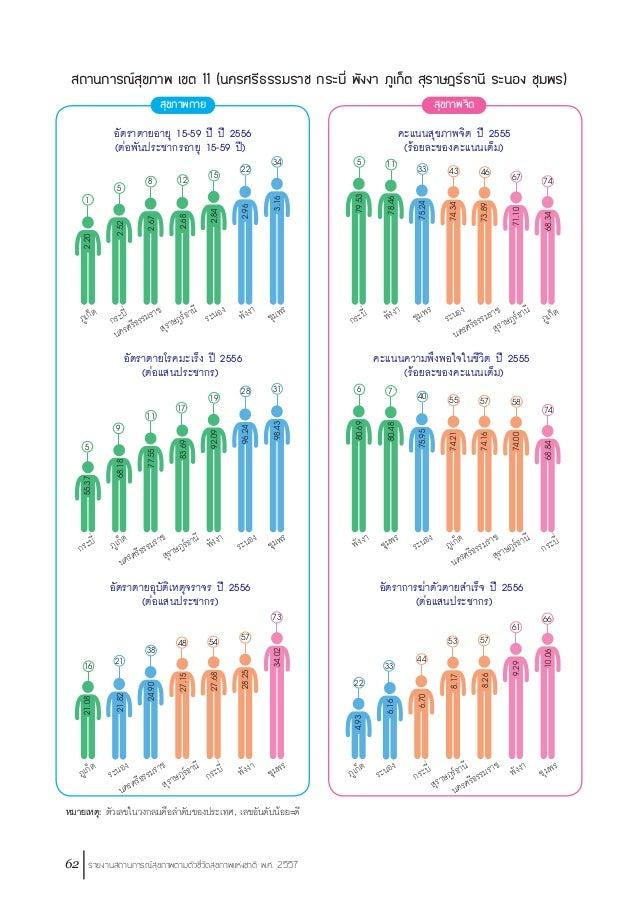 รายงานสถานการณ์ระบบสุขภาพปี 2557
