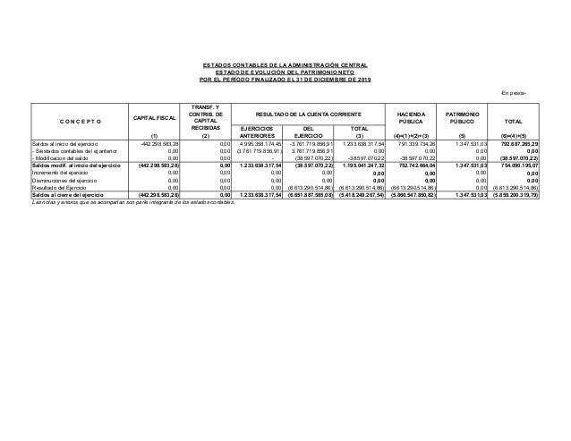Estados contables Gobierno de La Rioja 2019 Slide 3