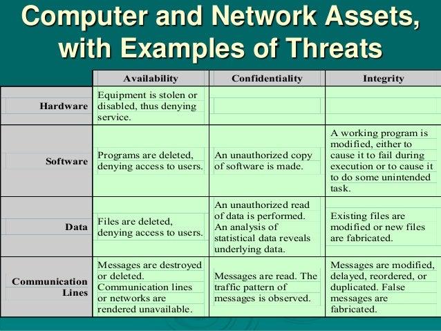 23 Network Security Threats Pkg