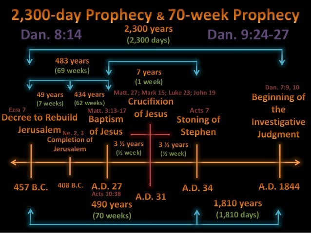 2,300 Days Prophecy Slide 2