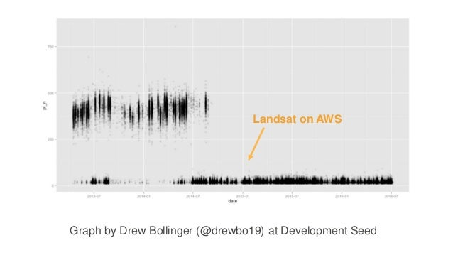 Landsat on AWS Graph by Drew Bollinger (@drewbo19) at Development Seed