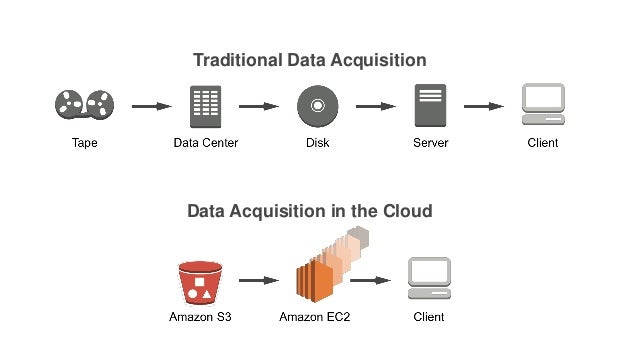 Traditional Data Acquisition Data Acquisition in the Cloud