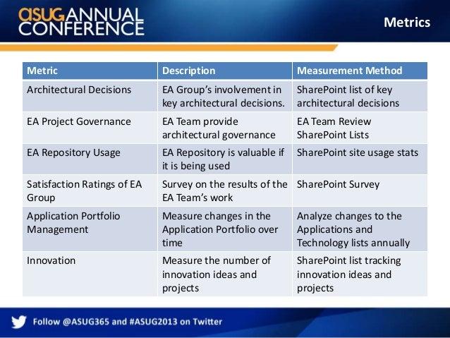 EA Governance Tracking 10 Metrics Metric Description Measurement Method Architectural