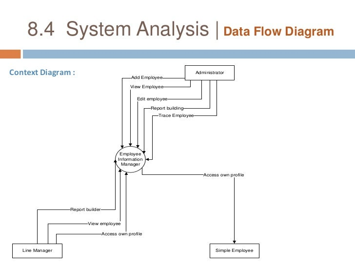 Data Flow Diagram: Examples - Food Ordering System
