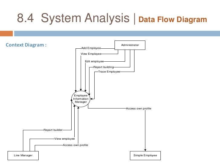 Uml Diagrams For Employee Management System Pdf Explore Schematic