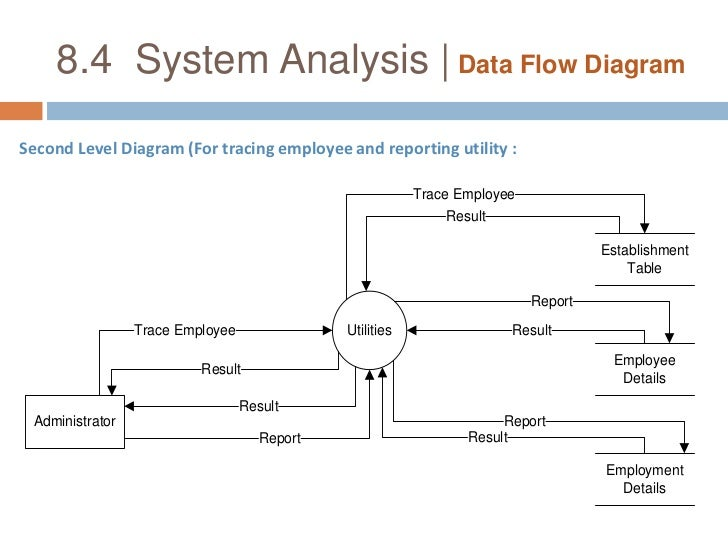 Employee management system 84 system analysis data flow diagrambr context diagram br 26 ccuart Choice Image