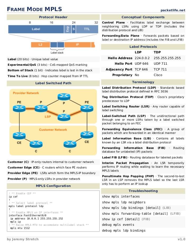 FRAME MODE MPLS                                                                                           packetlife.net  ...