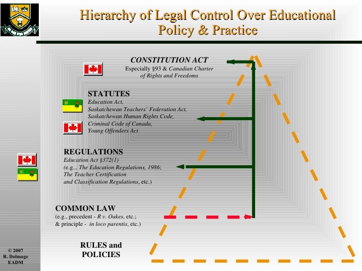 Hierarchy of Legal Control Over Educational Policy & Practice CONSTITUTION ACT Especially §93 &  Canadian Charter of Right...