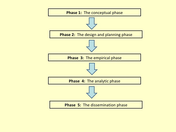 231109 rm-p.l.research process – an overview Slide 3