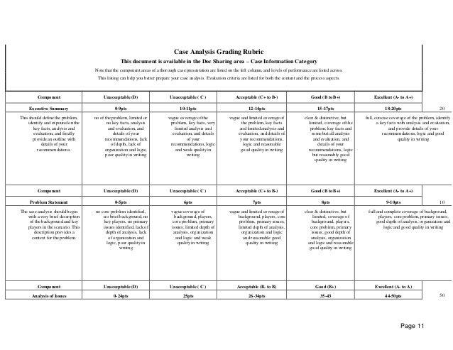 Rubric for Grading Case Studies essay