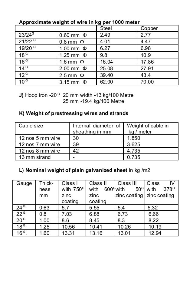 Steel wire weight chart dolgular steel wire weight chart dolgular greentooth Image collections