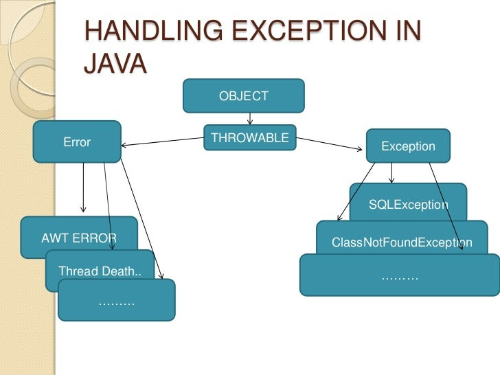 write a program to demonstrate the use of exception handling in java