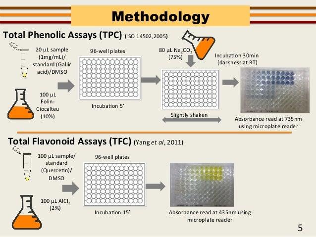 Quantitative determination of the total phenolic