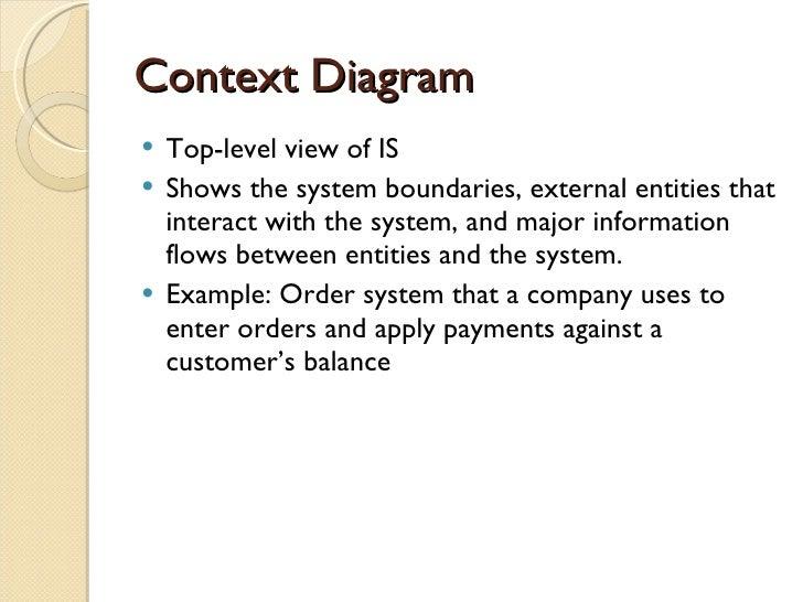 Dfd context diagram ccuart Images