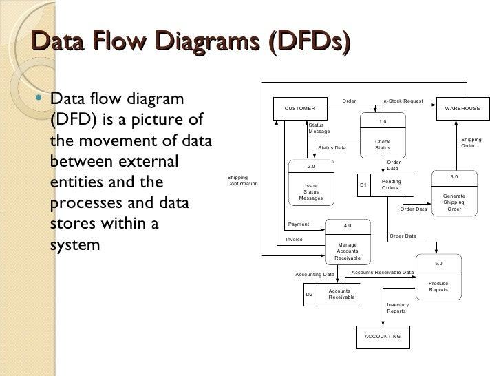 Dfd data flow diagrams ccuart Gallery