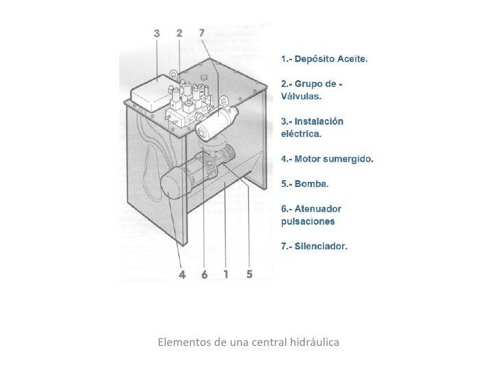 Elementos de una central hidráulica