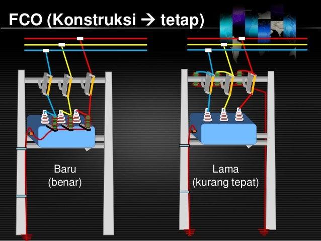 Image Result For Konstruksi Gardu Distribusi
