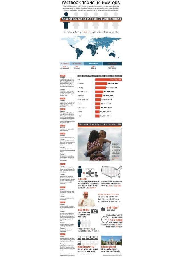 Con số thống kê về Facebook trong vòng 10 năm 2004-2014