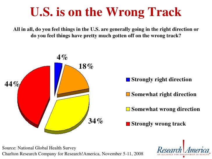 U.S. is on the Wrong Track      All in all, do you feel things in the U.S. are generally going in the right direction or  ...