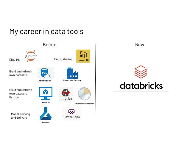 Databricks: A Tool That Empowers You To Do More With Data Slide 3