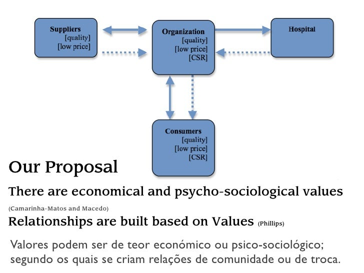 Our Proposal There are economical and psycho-sociological values (Camarinha-Matos and Macedo)  Relationships are built bas...