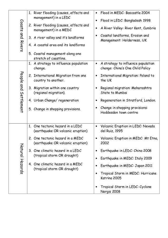 [SCM 300] - Final Exam Guide - Ultimate 42 pages long Study Guide!