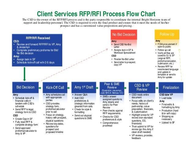Rfp proposal response