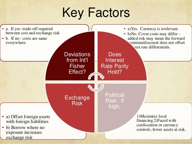 factors affecting trade discount and interest rates essay